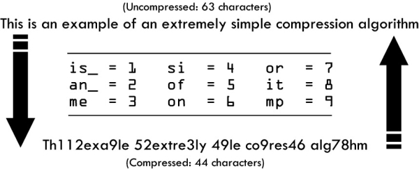 This is an example of a lossless compressor.  Lossy would drop some info each time it is compressed.